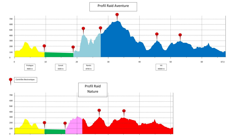 Exemple de profil d'une course type raid aventure